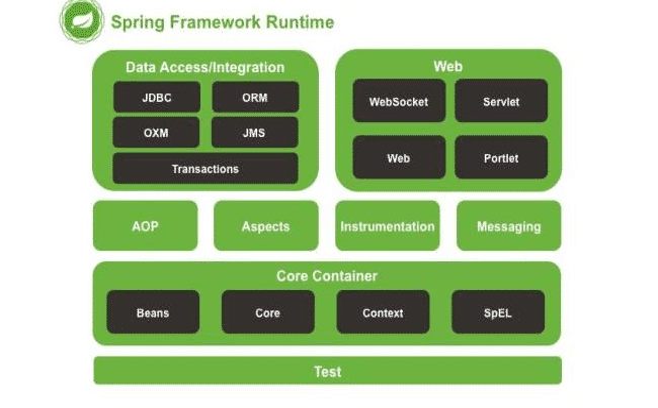 spring5整体源码架构图